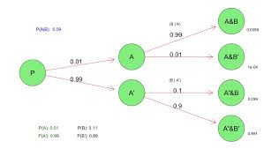 probability tree diagrams in r   harry surdenconditioal probability tree