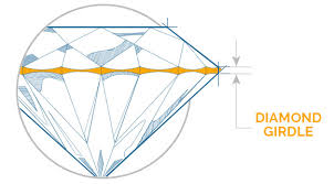 <b>Diamond</b> Girdle, What is the Girdle of a <b>Diamond</b>
