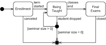 uml  state machine diagrams  an agile introductionfigure  depicts a slightly different take on state machine diagrams  this time it is much closer to an analysis level diagram because it shows what is