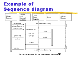 uml  copy        example of sequence diagram  library