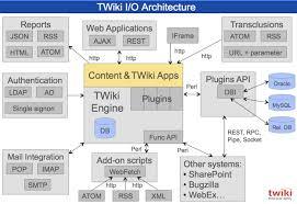 twiki i o architecture explained    blogentry x  lt  blog  lt  twikitwiki i o architecture diagram