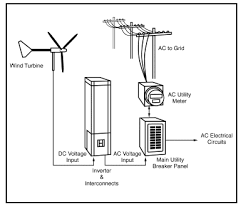 electricity generation using small wind turbines at your home or farmdiagram of a grid tied wind electric system