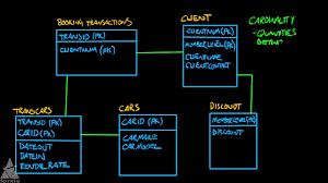 logic data modeling   entity relationship diagrams      of     logic data modeling   entity relationship diagrams      of