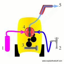 How does a <b>pressure washer</b> work? - Explain that Stuff