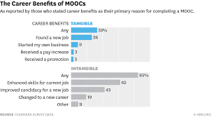 who s benefiting from moocs and why w150902 zhenghao careerbenefits