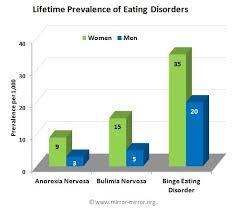 Bulimia Nervosa vs  Anorexia Nervosa   helalinden com