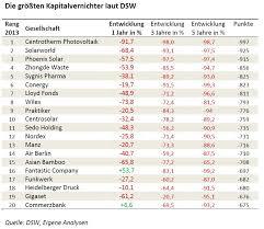 Oliver Krautscheid: Kapitalvernichter in der DSW Watchlist 2013 ...