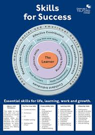 about skills for success skills for success wheel
