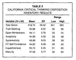 California Critical Thinking Disposition Inventory  CCTDI