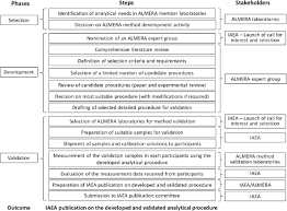 role of the iaea s almera network in harmonization of analytical figure 1 methodology used for the development and validation of almera analytical procedures