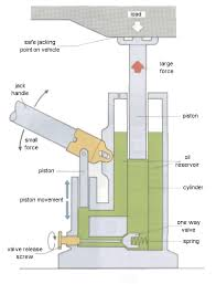 hydraulicsthe diagram below shows a common aplication for simple hydraulics  the small force applied to the jack handle  itself increased by mechanical advantage