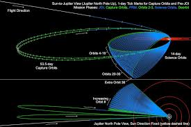 juno mission trajectory design juno image nasa jpl