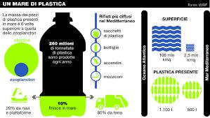 Biodegradabilità: ambiente e turismo