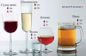польза и вред алкоголя