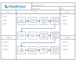 flowchart templates   samples   flowbreeze by breezetree    template output   sipoc diagram