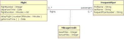 file association class diagram jpg   wikimedia commonsfile association class diagram jpg