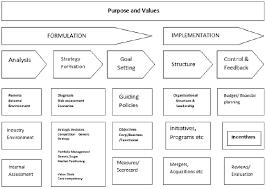 strategic management processstrategic management framework