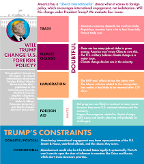 trump unlikely to change u s foreign policy experts say foreign policy featured below because of domestic and international constraints president trump will have limited influence over trade