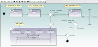 uml interaction overview diagrams