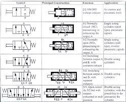 web pneumatic valve symbols  gif