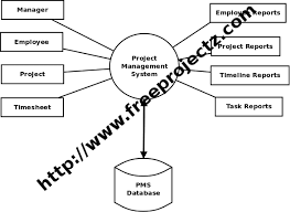 project management system dfdzero level data flow diagram  dfd  of project management system