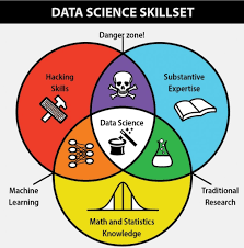must know data science interview questions eduventures data science skills