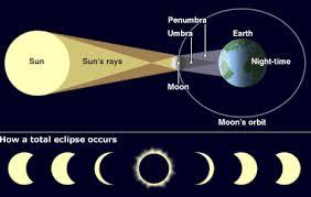 Kết quả hình ảnh cho thế nào là: a)nhật thực?hình minh họa b)nguyệt thực?hình minh họa