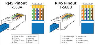 В Чем Разница T568A vs T568B: <b>Прямой Кабель</b> и Перекрестный ...