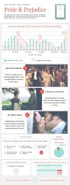 top 25 ideas about pride and prejudice plot pride the data revealed three periods of especially speedy reading that correlate directly heightened moments in the plot and also perhaps predictably