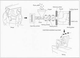 How <b>child safety seat</b> is made - manufacture, history, used, parts ...