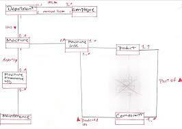 erd uml notation design   databases   daniwebumlerd jpg     kb umlerd  jpg     kb