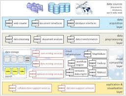 informatica powercenter architecture info informatica data integration optimization data architecture of