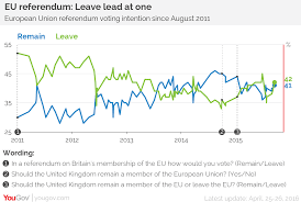 yougov campaign memo it s the economy versus immigration the remain campaign has no good answer to the charge that andrew marr put to theresa on sunday ly that immigration will continue to rise if we