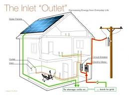 wiring house circuit diagram   circuit diagram of house wiring    electrical wiring home circuits your home electrical system