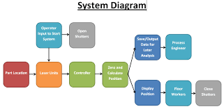 best images of design system diagram   system dependencies    design system architecture diagram