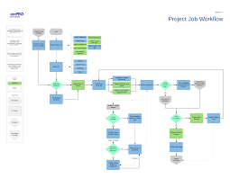 how to create a project job simpro software how to create a project job