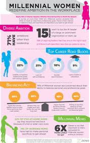 17 best images about generation y future of work infographics on millennial women redefine ambition in the workplace infographic by zeno group