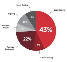 Ministry of Energy    Helping Small Businesses Save Energy Pie chart  small business energy usage