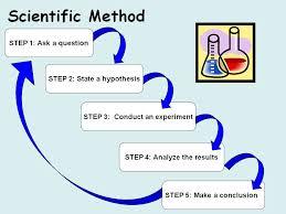 Image result for scientific method for kids