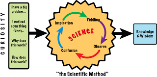 paper airplanes forks and the scientific method write science there is no well defined procedure