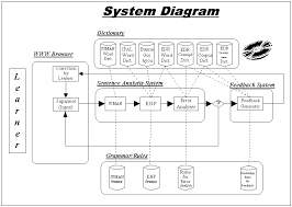 system diagramwhat is a system diagram