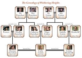 essays on wuthering heights critical essays on wuthering heights pay us to write your assignment