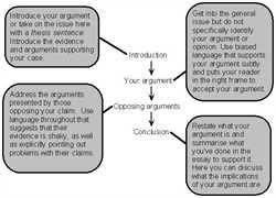 structure of an argumentative essay  writing philosophy structure of an argumentative essay advanced prepared by ms