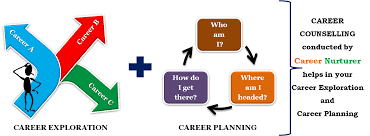 career counselling aptitude test centre career guidance career counselling