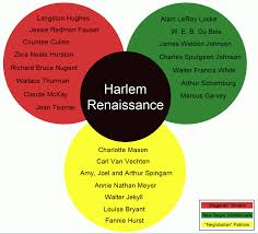 brief summary of the harlem renaissance writework english this chart shows three groups of major contributors to the flowering of the new
