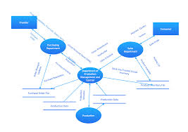 data flow diagram  dfd dfd model