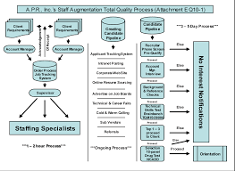servicesquality process flow chart