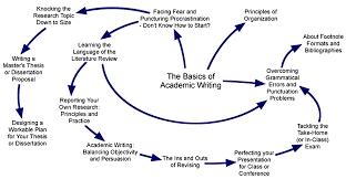 topics  graduate writing resource topics