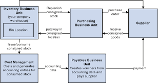 understanding consigned purchases in inventory managementmanaging consigned inventory process flow where vendor owned stock is located in your company location