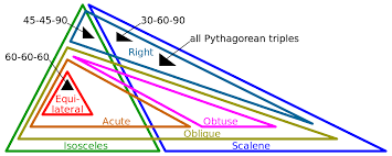 Special right triangle - Wikipedia